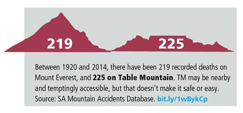 Table Mountain vs Everest deaths