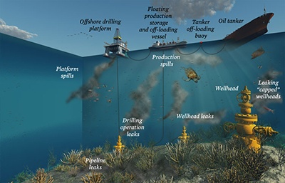 Offshore Oil leaks illustration by Dan Foley from oceana website